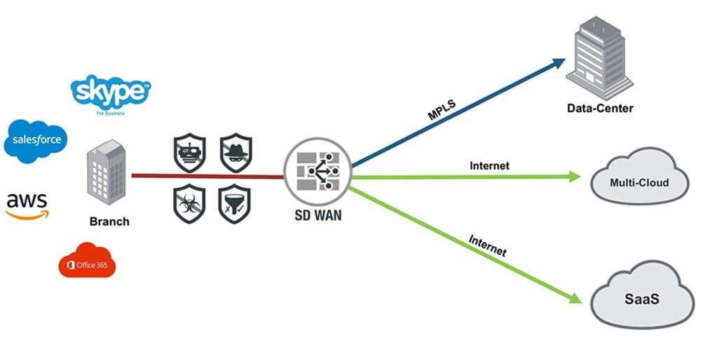 Not all Secure SD-WAN Solutions are Created Equal